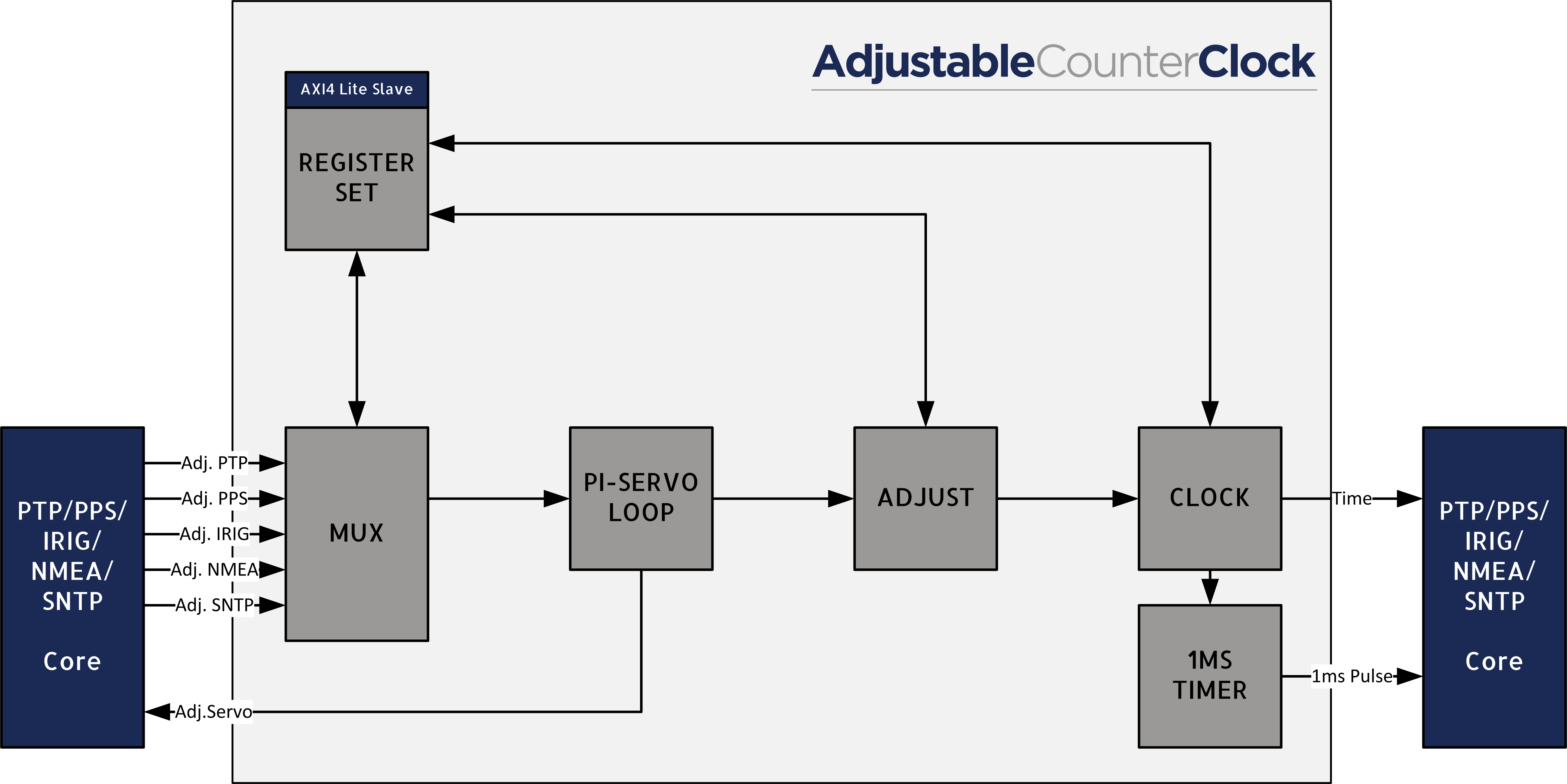 NetTimeLogic GmbH - Adjustable Clock