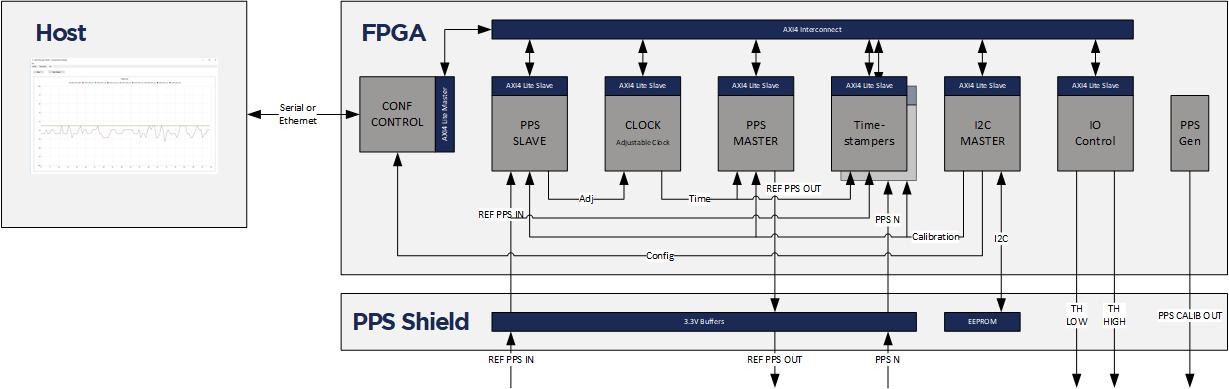 Nettimelogic Gmbh Pps Analyzer Logic Diagram Block